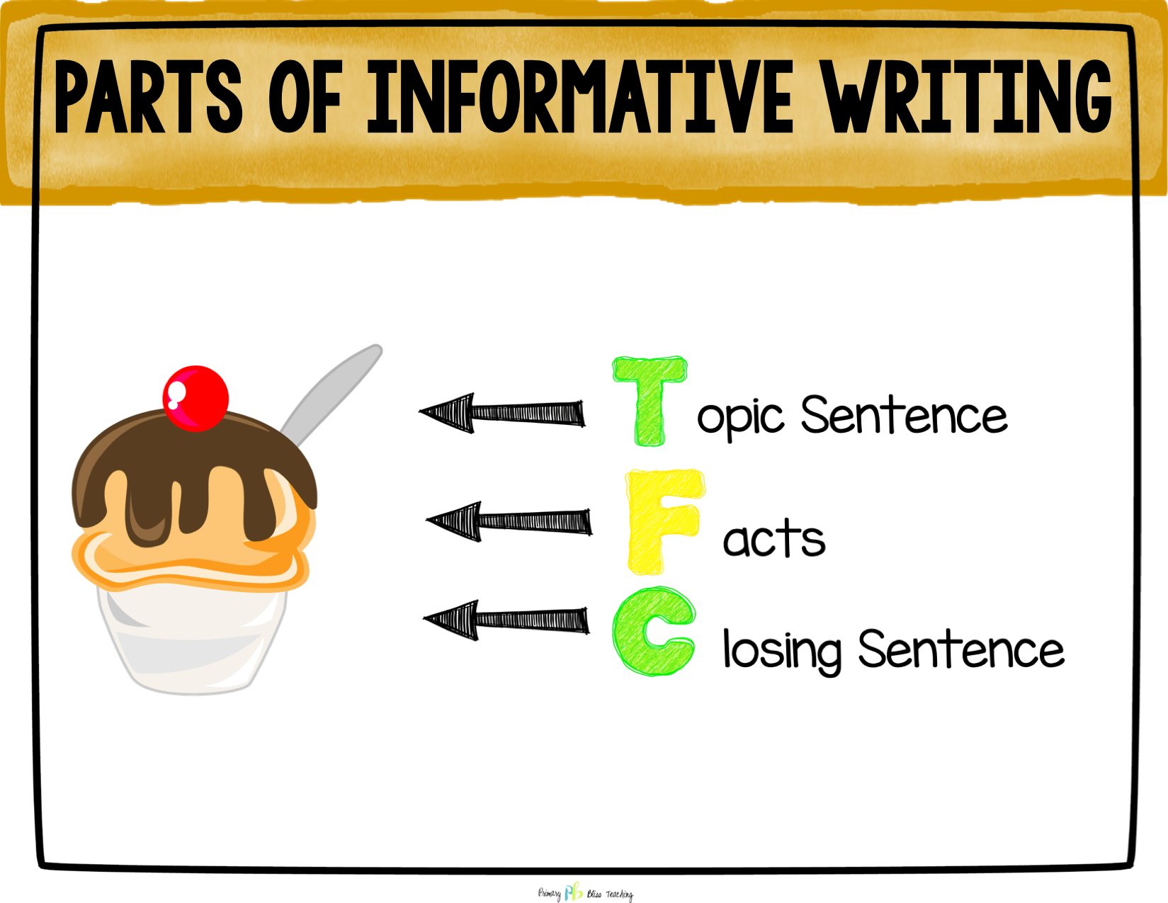 Parts of Informative Writing POSTER